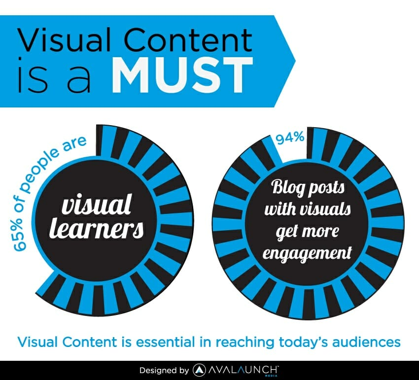 visual content engagement infographic