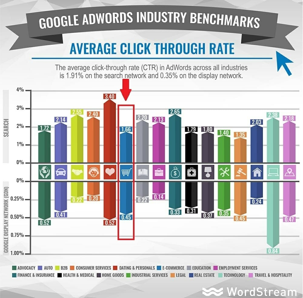 Average ecommerce ppc click through rate.jpg