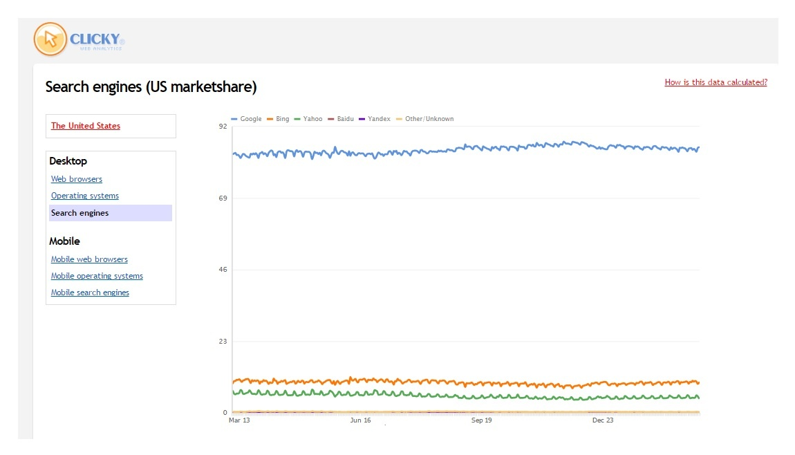 Bing and Yahoo vs Google paid search market share.jpg