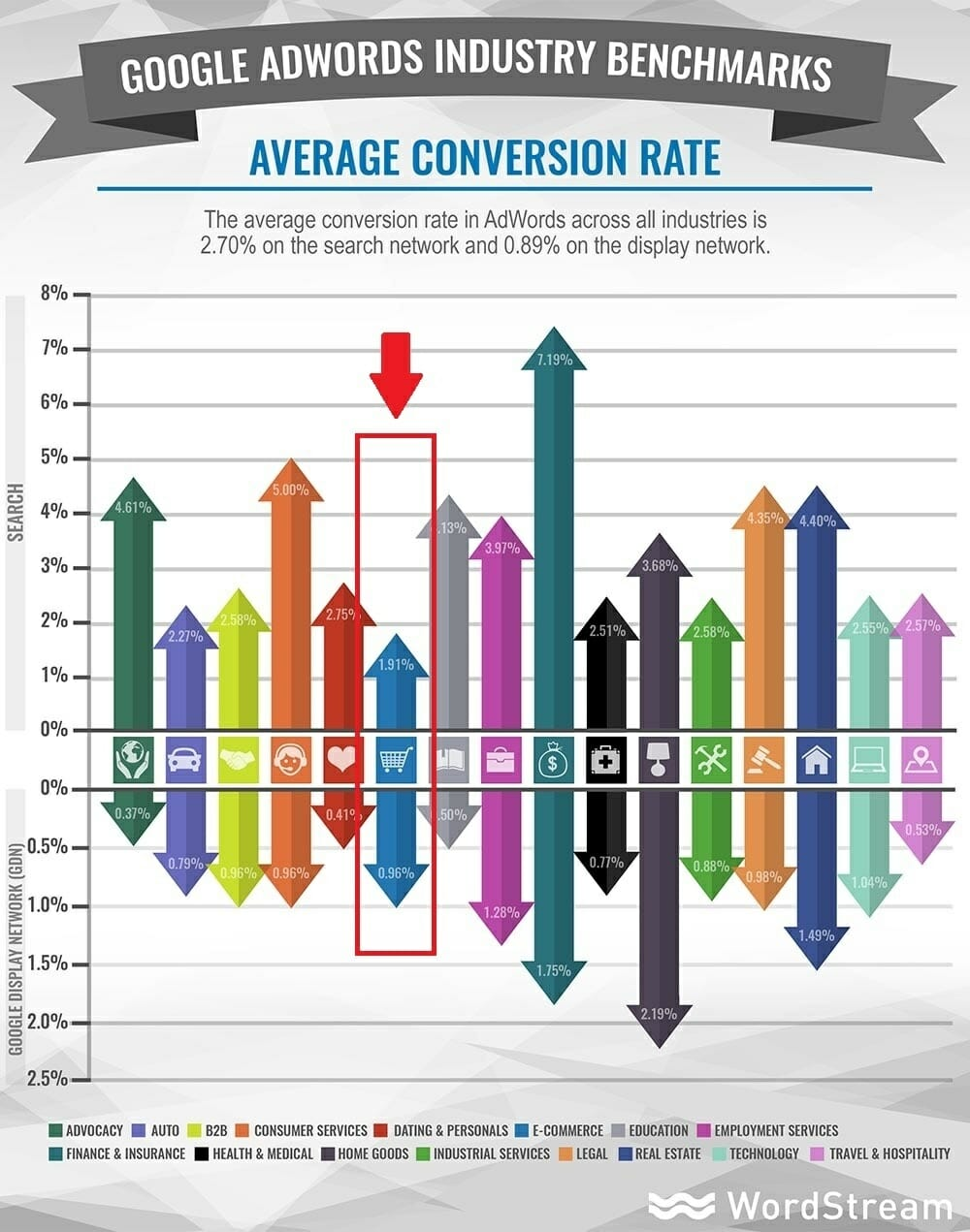 Ecommerce PPC coversion rates industry benchmarks.jpg