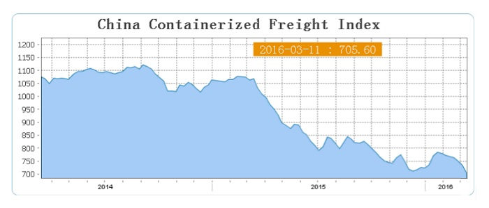Ecommerce reduction in shipping demand