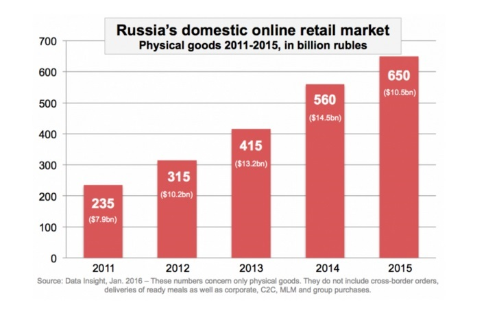 Russian ecommerce market growth