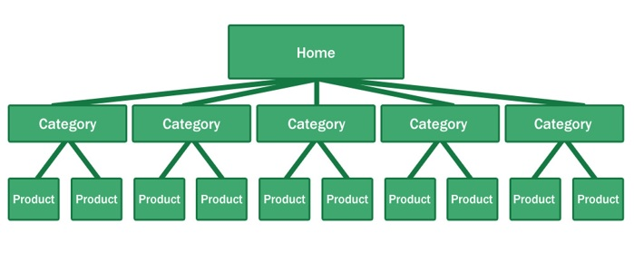 An SEO friendly ecommerce site architecture