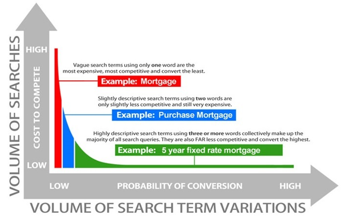 How long tail SEO helps develop ecommerce content