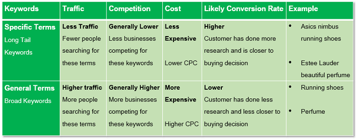 How To Select Keywords