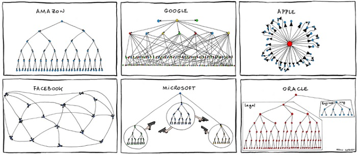 organisational structure is like site architecture