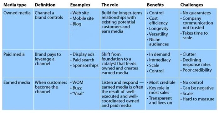 Paid Owned and Earned ecommerce content explained
