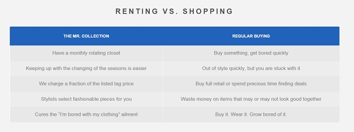 Renting VS Shopping The Mr Collective