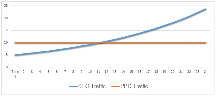 SEO Traffic compared to PPC