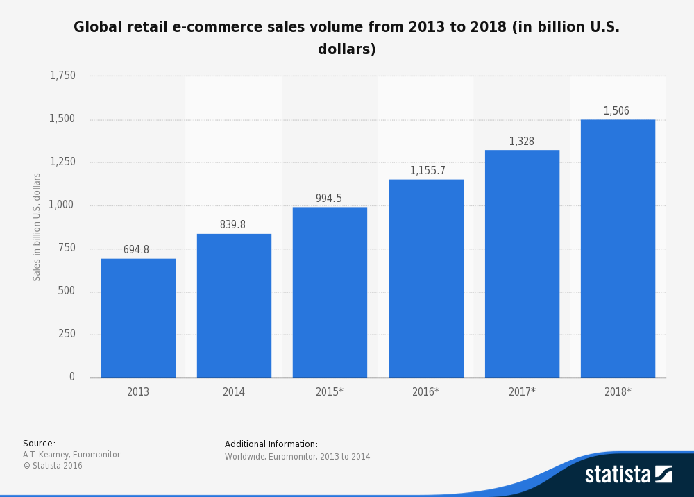 statistic_id222128_global-retail-e-commerce-sales-2013-2018.png