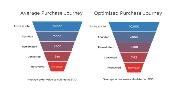 How personalisation effects the purchase journey
