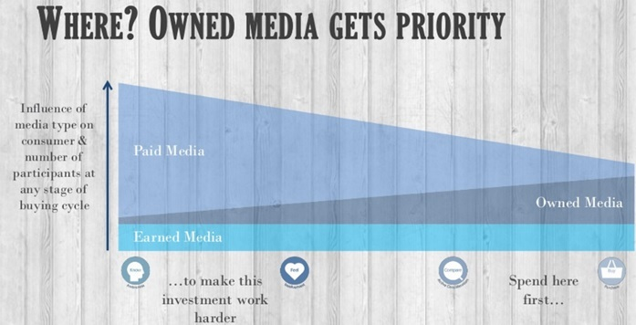 Why Ecommerce owned media content should get priority