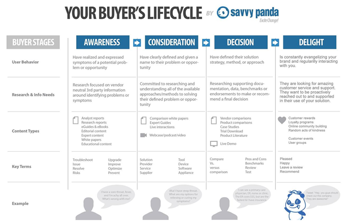 Your Buyer's Life Cycle