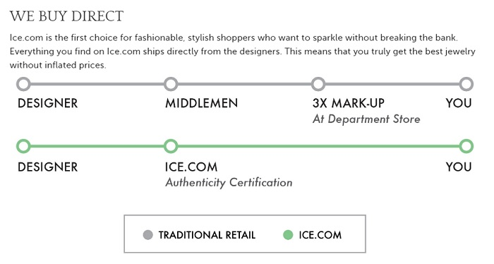 Ice_innovative_ecommerce_business_model.jpeg